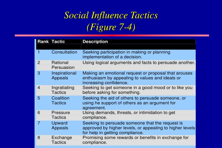 Social Influence Tactics