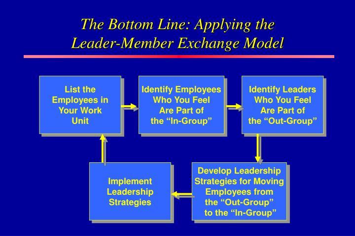 Identify Employees