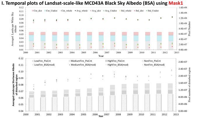 I. Temporal plots of Landsat-scale-like MCD43A Black Sky Albedo (BSA) using