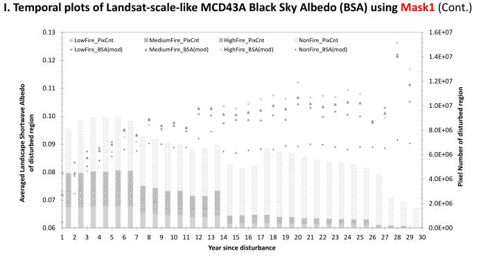 I. Temporal plots of Landsat-scale-like MCD43A Black Sky Albedo (BSA) using