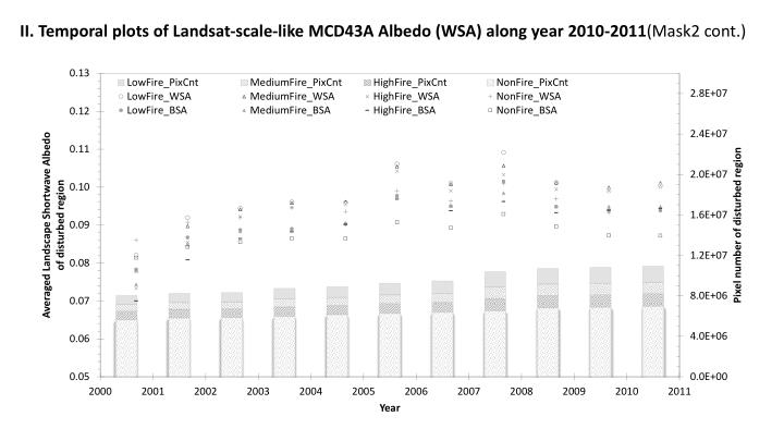 II. Temporal plots of Landsat-scale-like MCD43A