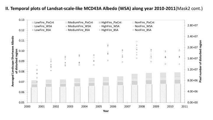 II. Temporal plots of Landsat-scale-like MCD43A