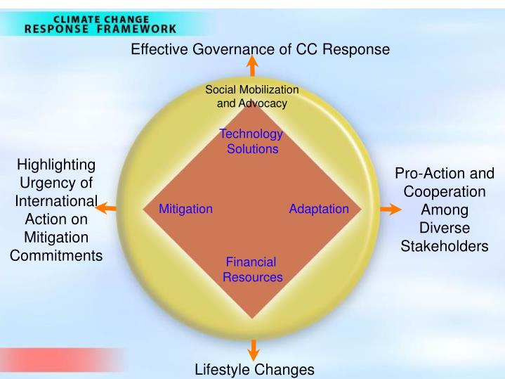 Effective Governance of CC Response