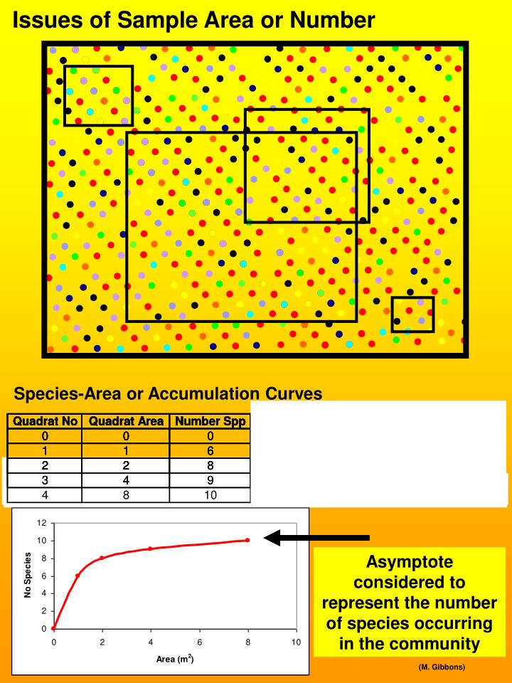 Species-Area or Accumulation Curves