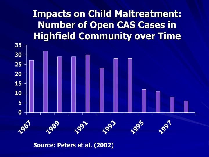 Impacts on Child Maltreatment: