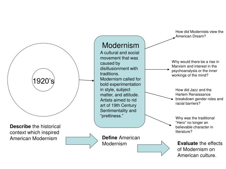 How did Modernists view the American Dream?
