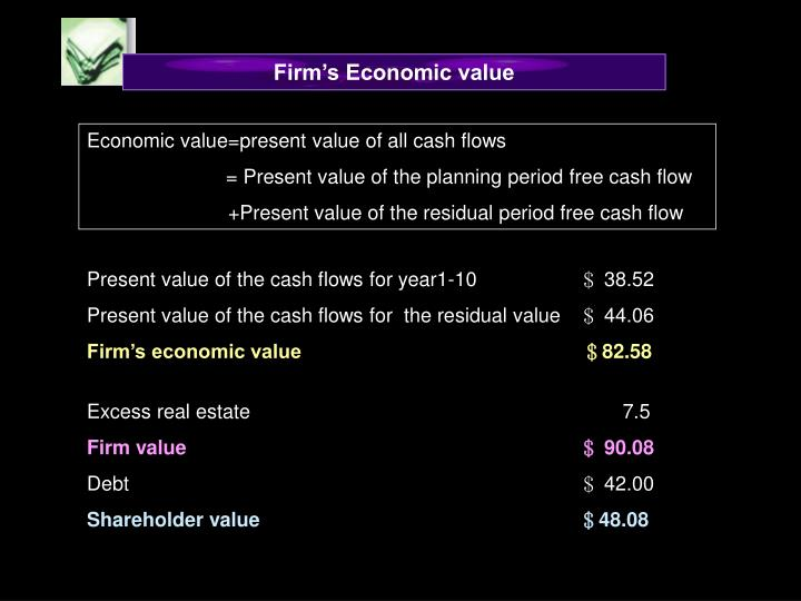 Firm's Economic value
