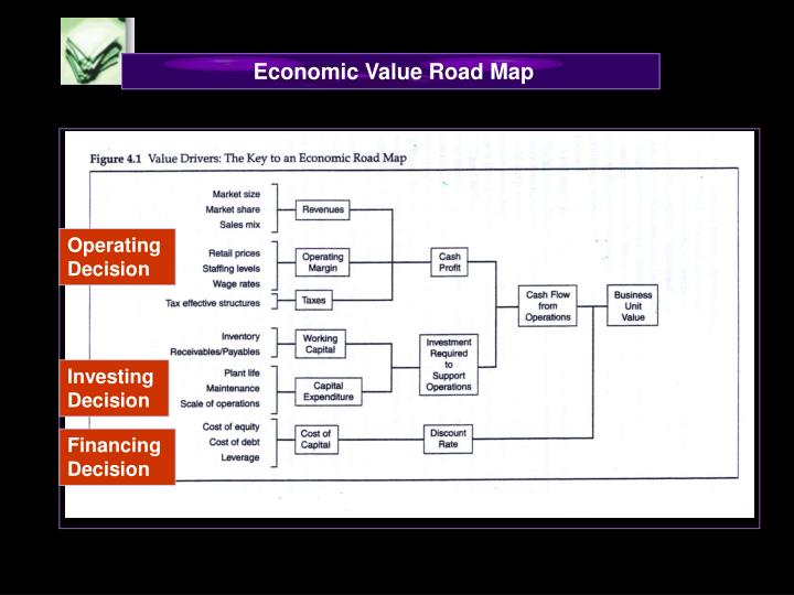 Economic Value Road Map