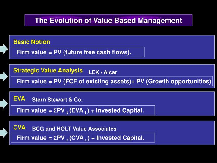 The Evolution of Value Based Management