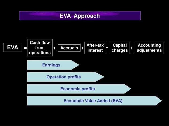 EVA  Approach