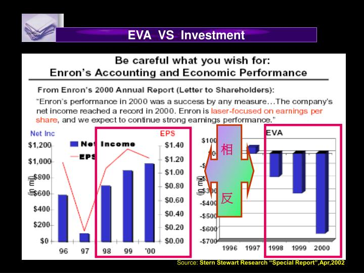 EVA  VS  Investment