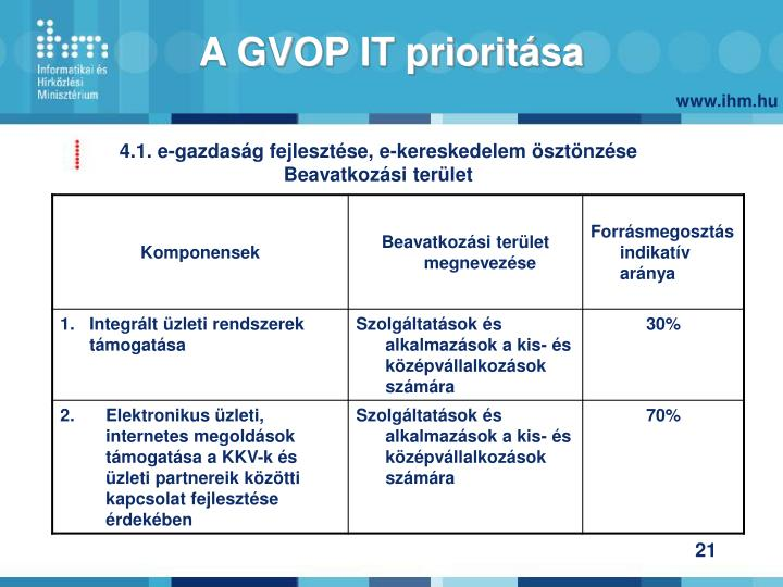 A GVOP IT prioritása