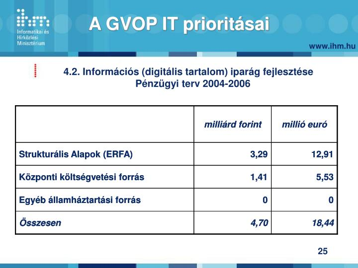 A GVOP IT prioritásai
