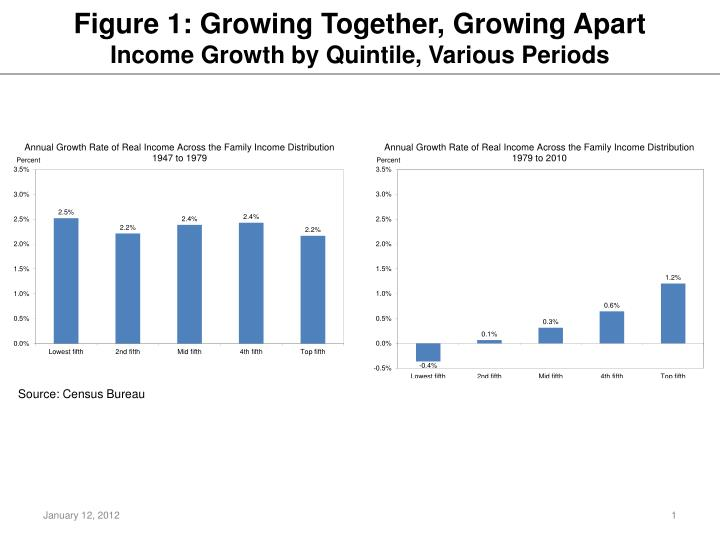 Figure 1 growing together growing apart income growth by quintile various periods