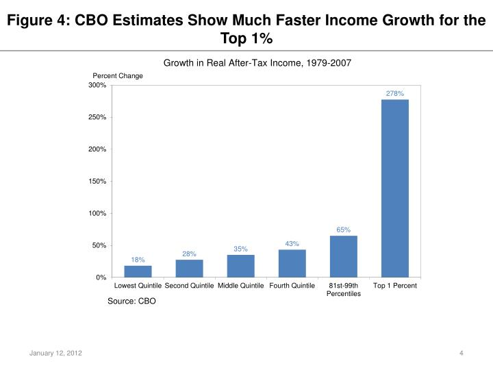 Figure 4: CBO Estimates Show Much Faster Income Growth for the Top 1%