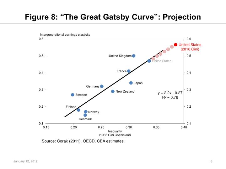 "Figure 8: ""The Great Gatsby Curve"": Projection"