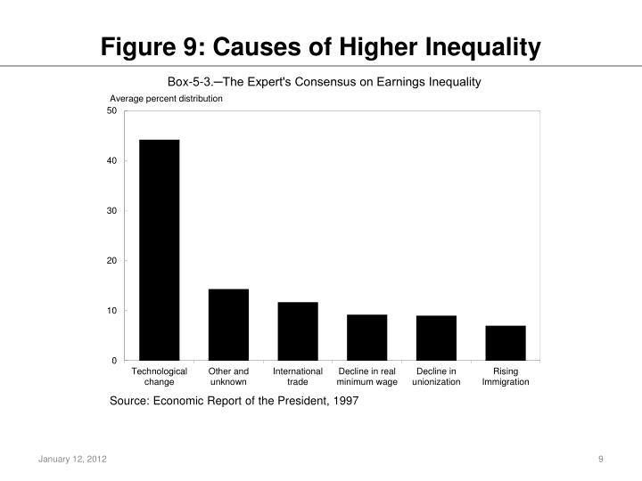Figure 9: Causes of Higher Inequality