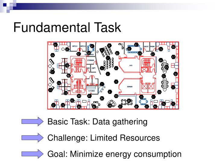 Fundamental task