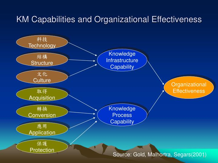 KM Capabilities and Organizational Effectiveness