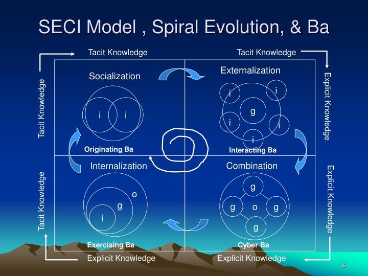 SECI Model , Spiral Evolution, & Ba