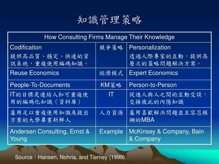 知識管理策略