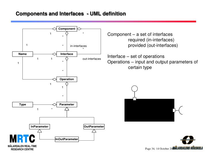 Components and Interfaces  - UML definition