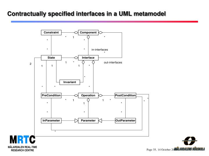 Contractually specified interfaces in a UML metamodel