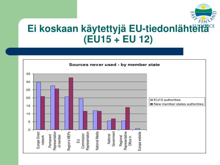 Ei koskaan käytettyjä EU-tiedonlähteitä  (EU15 + EU 12)