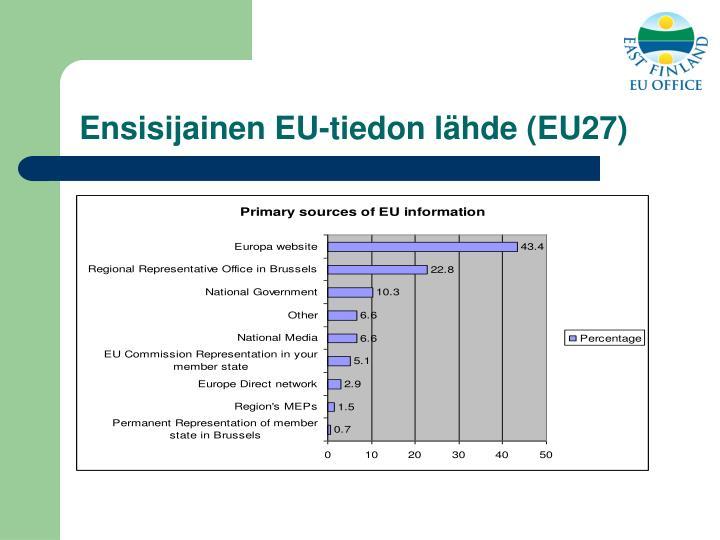 Ensisijainen EU-tiedon lähde (EU27)