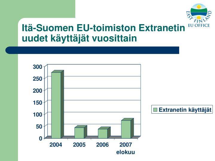 Itä-Suomen EU-toimiston Extranetin uudet käyttäjät vuosittain