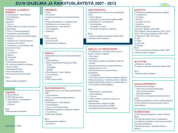 EU:N OHJELMIA JA RAHOITUSLÄHTEITÄ 2007 - 2013