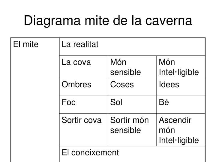 Diagrama mite de la caverna