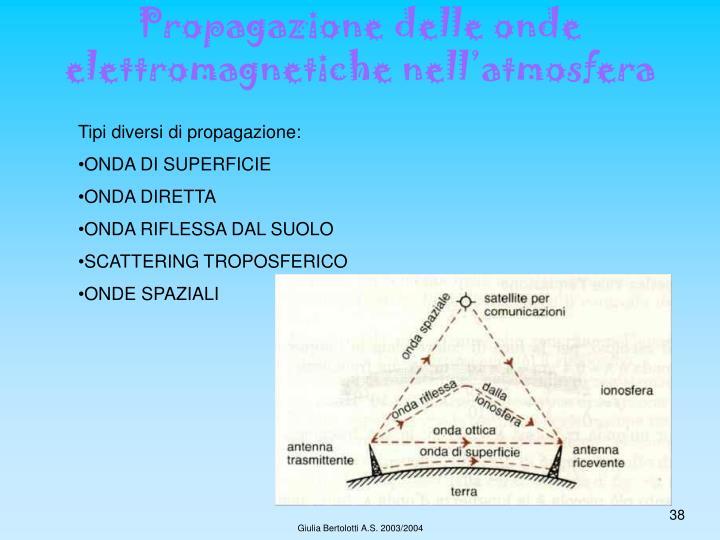 Propagazione delle onde elettromagnetiche nell'atmosfera