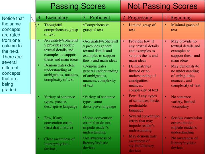 Notice that the same concepts are rated from one column to the next.  There are several different concepts that are being graded.