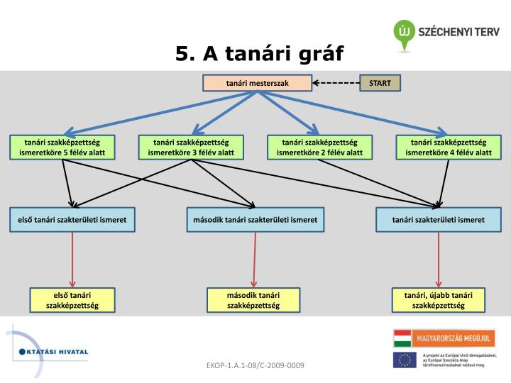 5. A tanári gráf