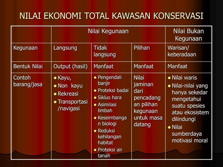 NILAI EKONOMI TOTAL KAWASAN KONSERVASI