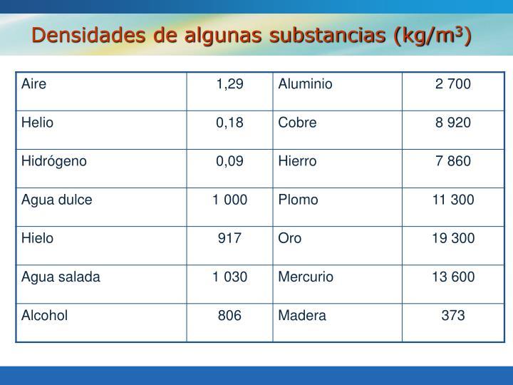 Densidades de algunas substancias (kg/m