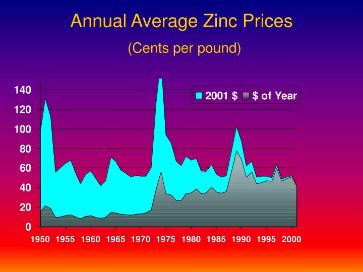 Annual Average Zinc Prices