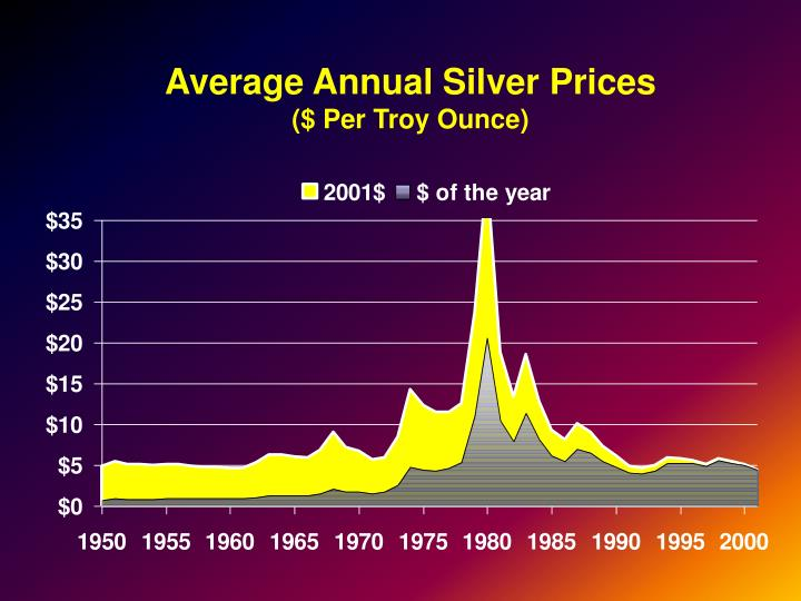 Average Annual Silver Prices