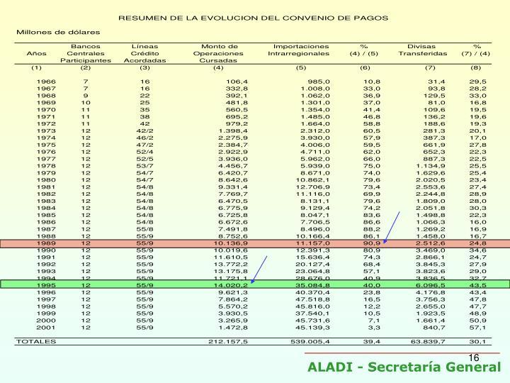 ALADI - Secretaría General