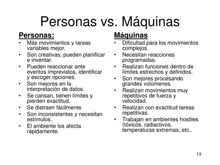 Personas: