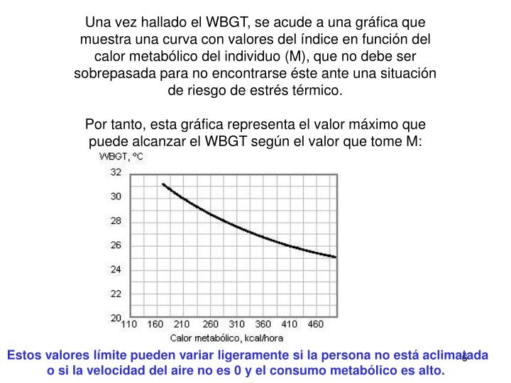 Una vez hallado el WBGT, se acude a una gráfica que