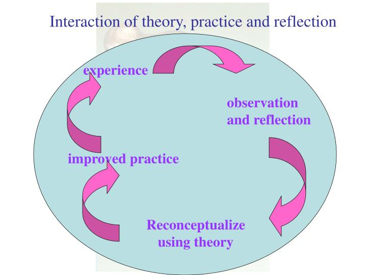 reflection on social learning theory Social work reflective an important part of reflection in social work is the application (2008) 'the theory circle: a tool for learning and for practice.
