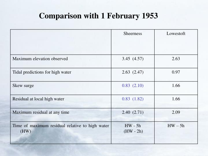 Comparison with 1 February 1953