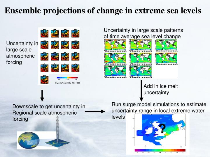 Uncertainty in large scale patterns of time average sea level change