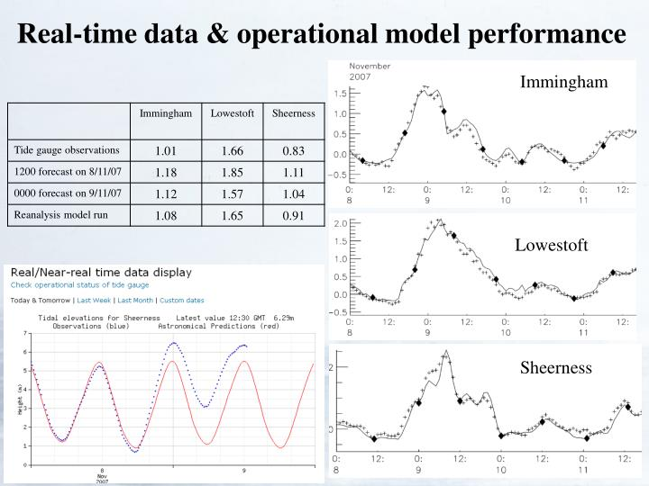 Real-time data & operational model performance