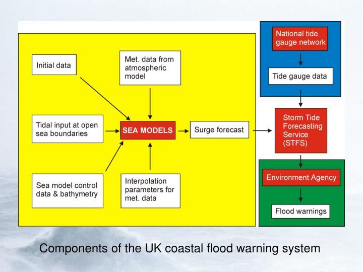 Components of the UK coastal flood warning system