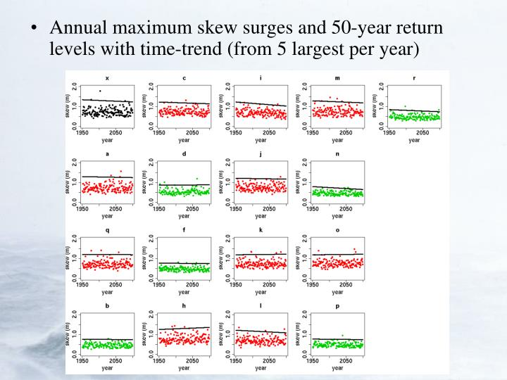 Annual maximum skew surges and 50-year return levels with time-trend (from 5 largest per year)
