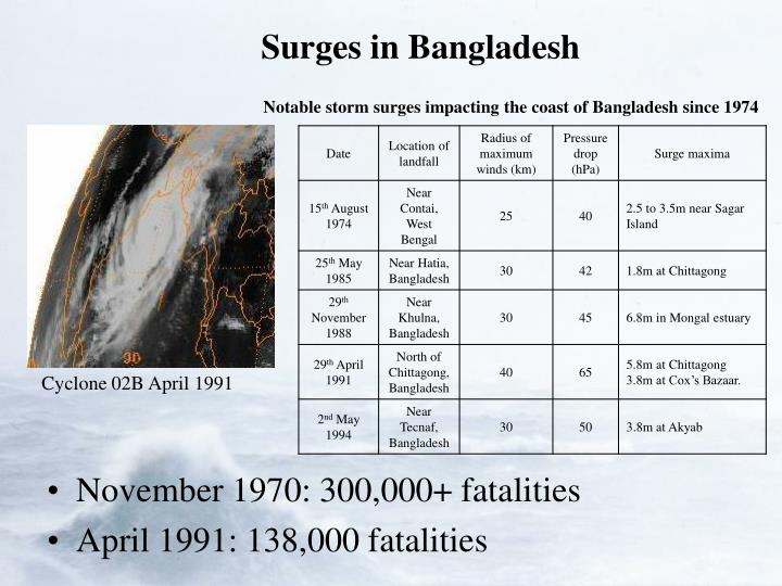 Surges in Bangladesh