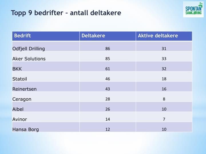 Topp 9 bedrifter – antall deltakere